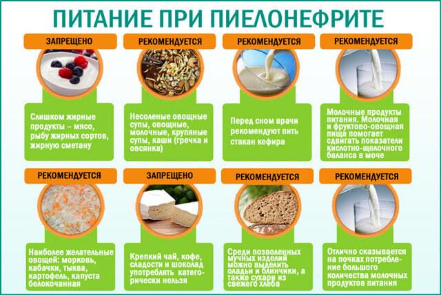 питание при пиелонефрите